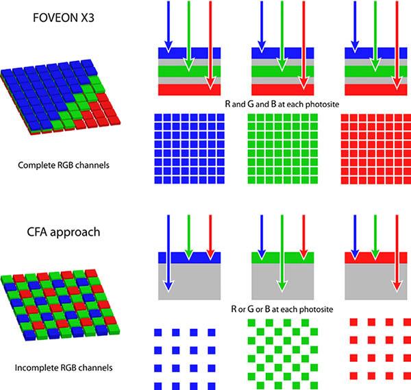 Sigma sensore Foveon X3 tecnologia a tre strati